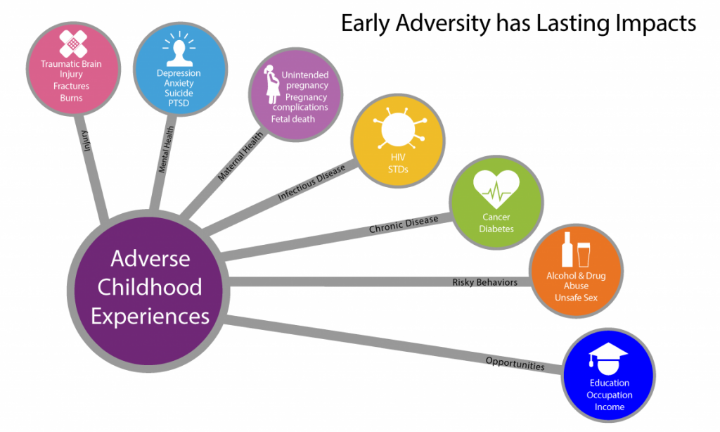 Adverse Childhood Experiences - consequences